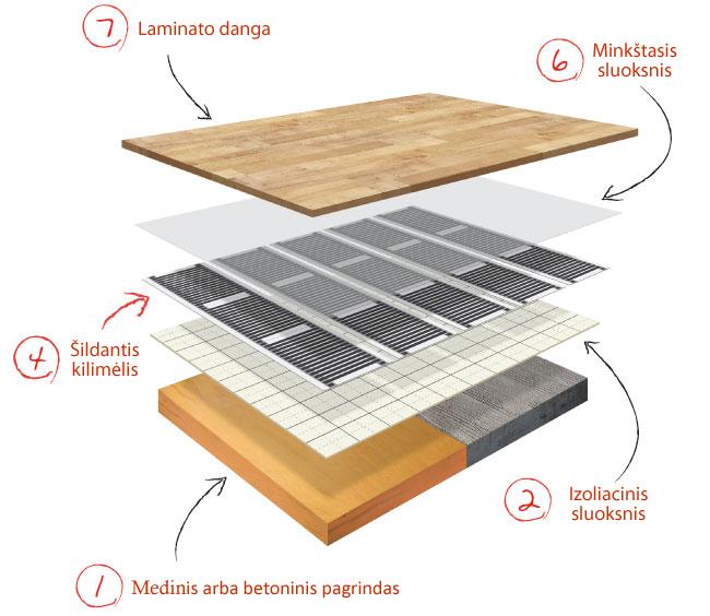grindinis sildymas po laminatu